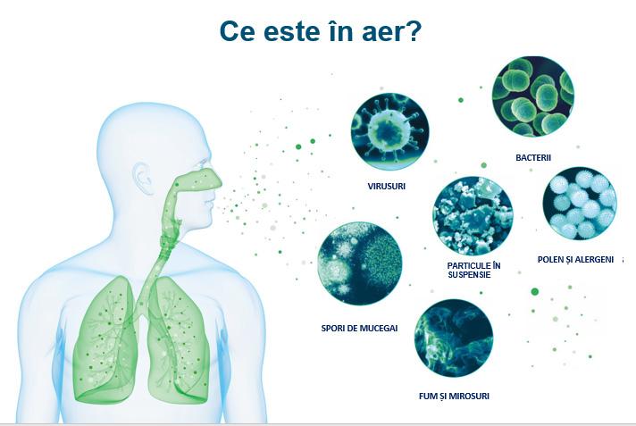 purificatoare-de-aer-pentru-particule-in-suspensie-praf-alergeni-bacterii
